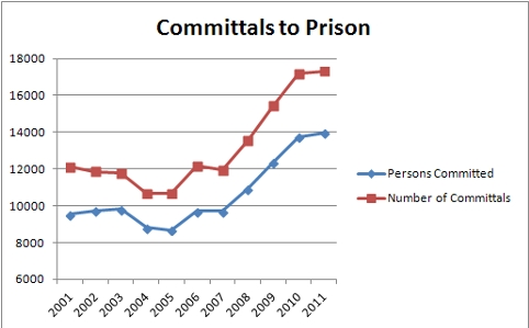 Committals to Prison