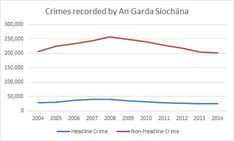 Crimes Recorded by An Garda Síochána