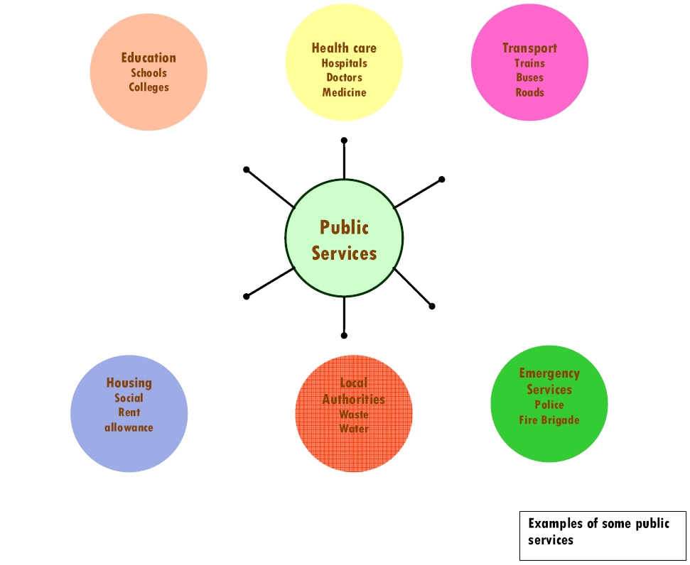 Examples of Public Services